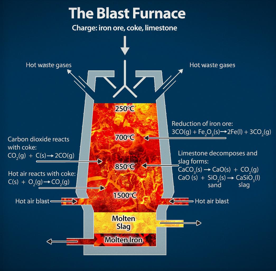 Csma-blast-furnace-diagram-blue - Csma