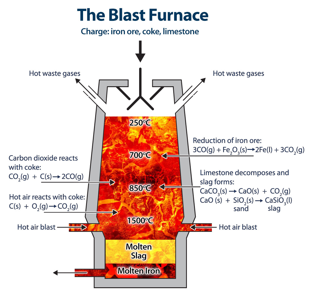 Blast Furnace Slag Asbestos : What is ggbs csma the cementitious slag makers